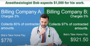 The Full Equation for Anesthesia Billing